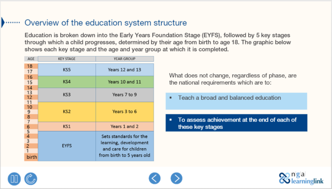 Your organisation: understanding school structures and what children should learn module preview