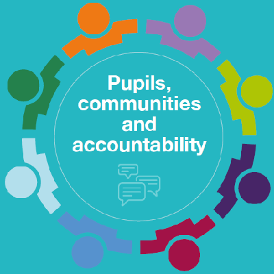 School governance in 2020: pupils, communities and accountability findings revealed